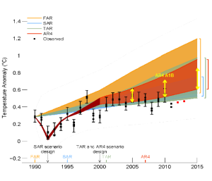 IPCC AR5 figure 1.4 showing predicted versus actual. (spurious grey area removed)