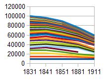 Fig 10: Argyll Population 1831-1911