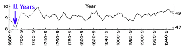 Fig 13: Central England Temperature (F) since 1680 with 1690 highlighted in blue.From lamb Fig 1. p. 446