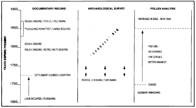 Fig 14: Chronological synthesis of the documentary, archaeological and palynological interpretation for Lour (Carter et al 1997)