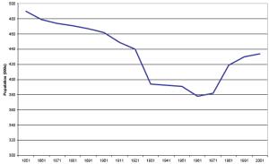 Fig 16: Population Change, Highlands and Islands 1851-2001 (Scot Exec 2005 Chart 4.3)