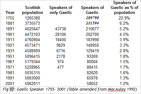 Fig 17: Gaelic Speaker 1755- 2001 (Table amended from MacAulay 1992)