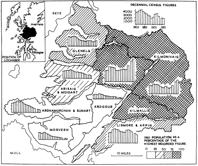 Fig 6: Long-term population trends in Lochaber (1801-1961) by parishes (Turnock 1967)