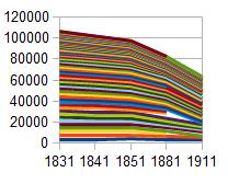 Fig 9: Perthshire Population 1831-1911