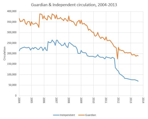 independentAndGuardianCirculation