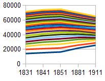 Fig 3: Inverness Population 1831-1911
