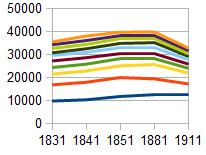 Fig 4: Caithness Population 1831-1911