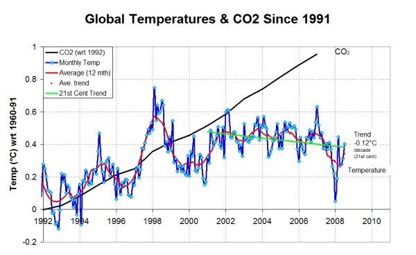 Global Temperatures & CO2 The Failure of the Theory of Manmade Global Warming