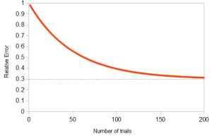 Fig 2: Schematic learning curve showing how error decrease as trial size increases. P∞ = 0.3
