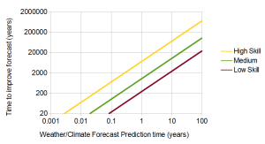 Fig 3: Equal Skill Learning Curves for Climate/Weather Predictions