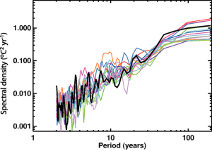 Fig 1: Variability of observed global mean temperature as a function of time-scale (°C2 yr–1)  from figure 9.7 IPCC (2007)