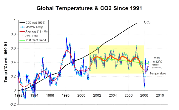 Global temperature with the ~9month cycle that appeared between 2001 and 2008