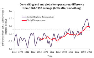 Central England Temperature compared to Global Temperature