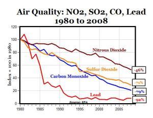 Air Quality NO2, SO2, CO 1980-2008