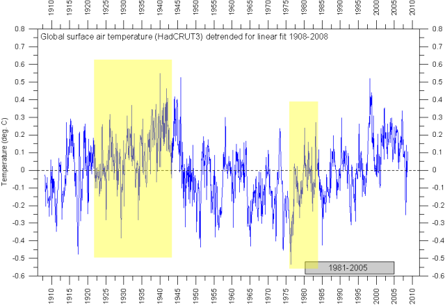 Global Temperature showing sections in above graphs. Lef as is. Right: rotated 180edgere
