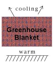 Basic Green-House theory.