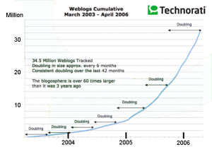 Growth of weblogs between 2003 & 2006 shwowing doubling every six months