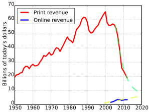 US Newspaper Advertising Revenue corrected for inflation (Newspaper Association of America published data)