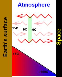 A semi-transparent atmosphere