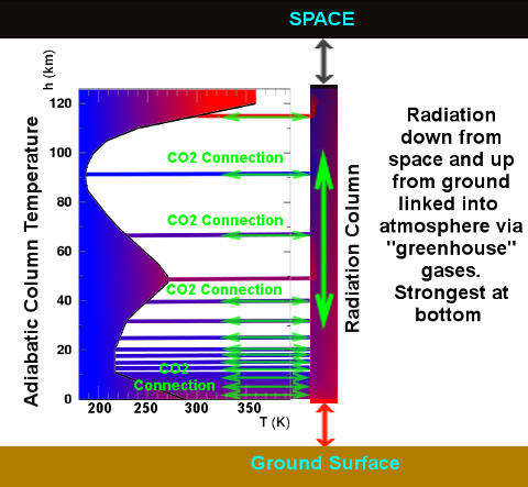 """Left is the temperature profile of atmosphere as a result of adiabatic cooling and similar processes. This connects to the radiation """"column"""" via greenhouse gases such as CO2 (and more importantly water vapour). Thus the outgoing radiation temperature is largely determined by the atmospheric temperature at the places where greenhouse gases act as a conduit between the heat in the atmosphere and the radiative heat."""