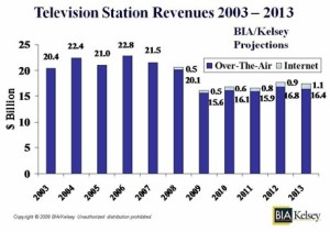 US Television station revenues 2003-2013
